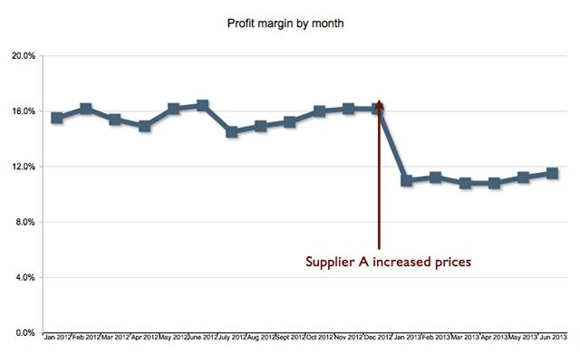 Gross profit margin across years