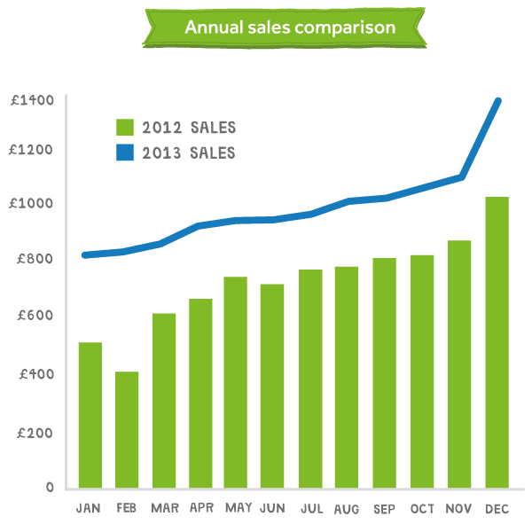 Comparison of sales