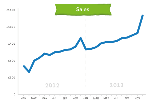 Sales for 2013