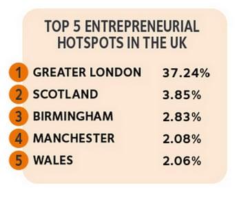 top 5 entrepreneurial regions in the UK