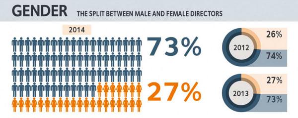 gender split of directors