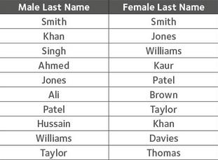 popular surnames of directors