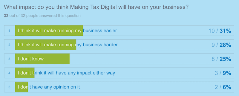 chart showing the impact small businesses think Making Tax Digital will have on their business