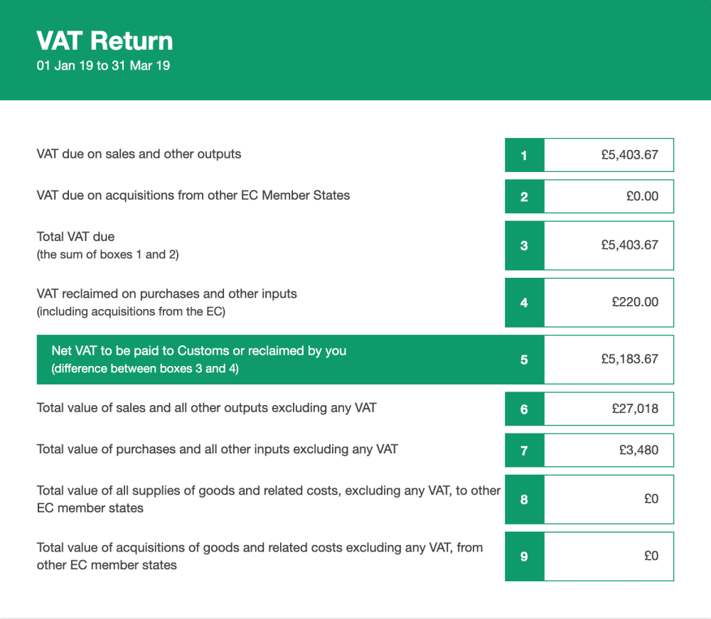 Example VAT return with nine boxes to be submitted to HMRC under mtd for vat