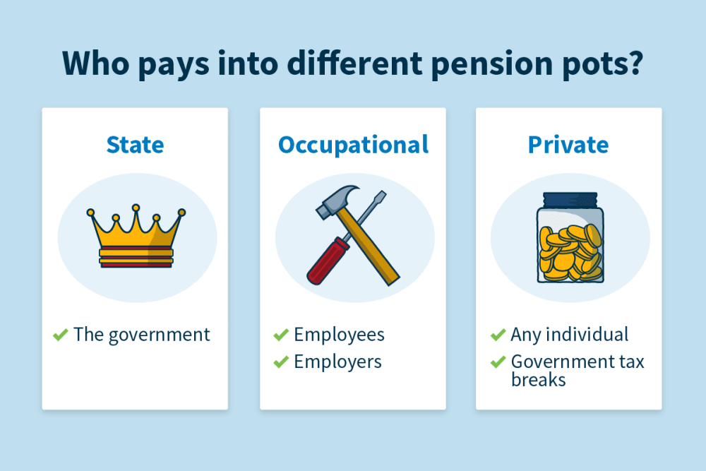 A visual illustration of the previous paragrpah is seen, explaining the different types of pensions.