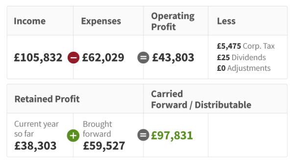 Profit and loss on the FreeAgent Dashboard