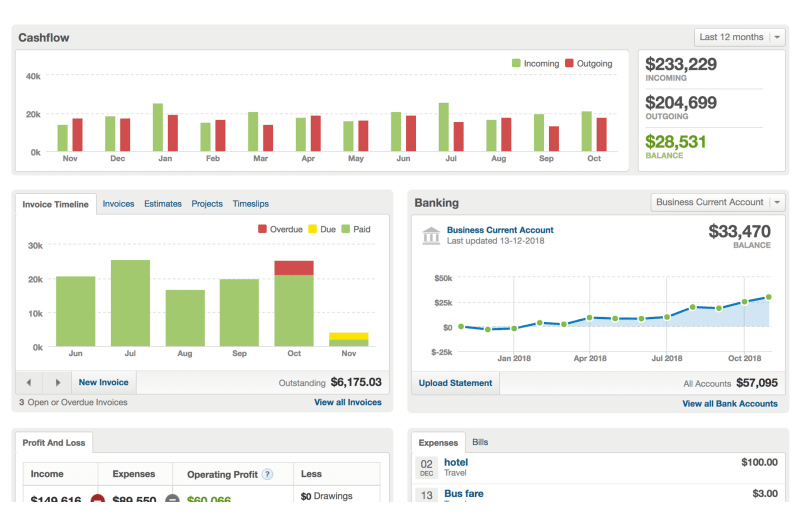 The FreeAgent dashboard view